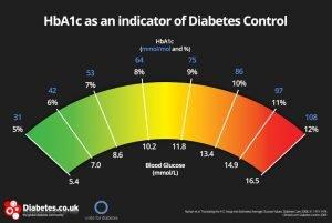 hba1c-chart