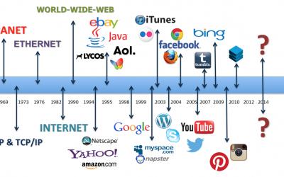 Sejarah ringkas enjin carian di Internet
