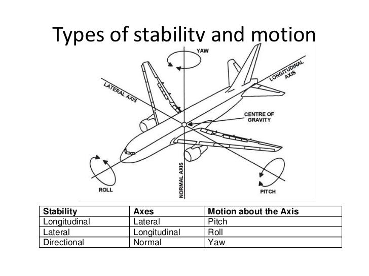 Pengemudian dan Kestabilan Kapal Terbang