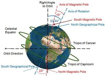 Bumi Berputar?