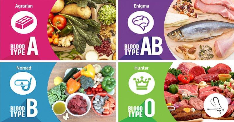 Diet berasaskan jenis darah. Korang rasa wujud ke?
