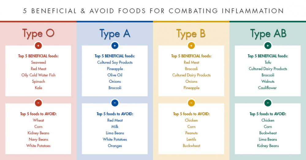 Hasil carian imej untuk diet ikut jenis darah