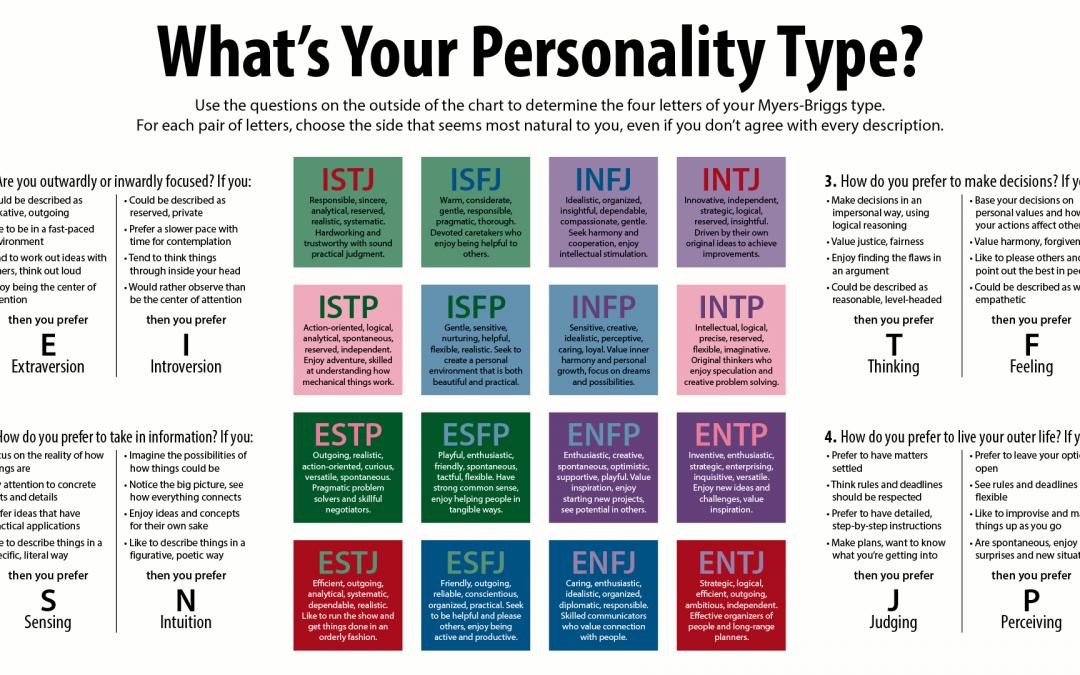 Ketahui Personaliti Anda Dengan X! – Betul Ke?
