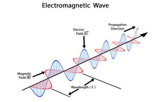 gelombang elektromagnet